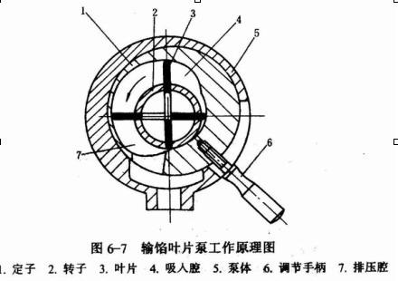 离心泵是按叶轮中液流运动方向分的,叶片泵按叶轮中液流运动方向可分图片