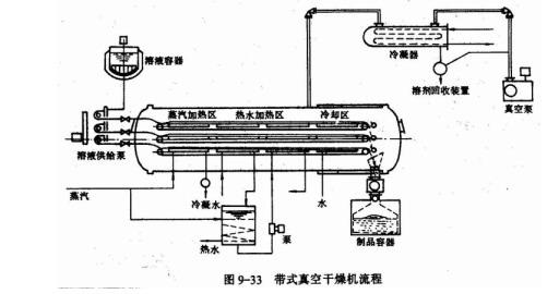 带式真空干燥机图纸_干燥设备_食品机械与设魔附流程寒冰图片