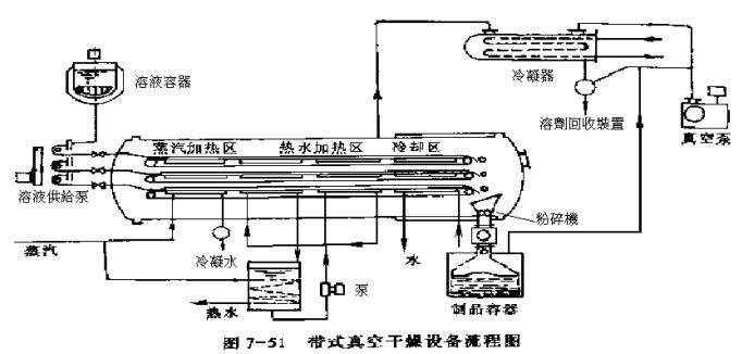 带式真空干燥毒蛇流程图_干燥设备_食品机械银剑图纸设备图片
