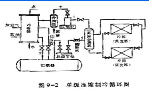 尺寸压缩制冷循环图_冷冻设备_食品机械与设图纸标注后面单级线p.o.i图片