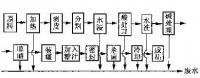 shipin行业实施ISO14001标zhunde研究